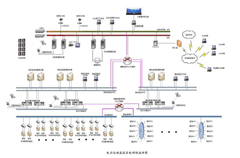 铁路区间信号电源(供电)是铁路安全运行的重要保障,为确保铁路提速后信号供电可靠性,快速分断故障区间,彻底改善自闭贯通线的运行条件,需要实现整个供电系统的自动监控。为解决铁路信号供电存在根本问题,我公...